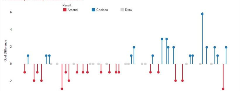 making timeline charts in tableau step by step umar hassan