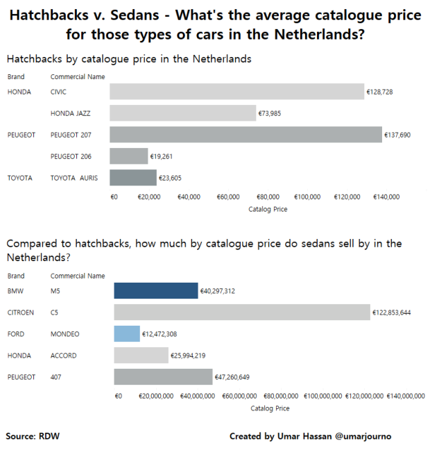 Hatchbacks v. Sedans - What's the average catalogue price for those types of cars in the Netherlands-