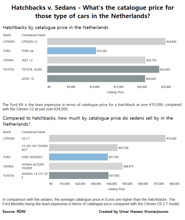 Hatchbacks v. Sedans - What's the catalogue price for those type of cars in the Netherlands-