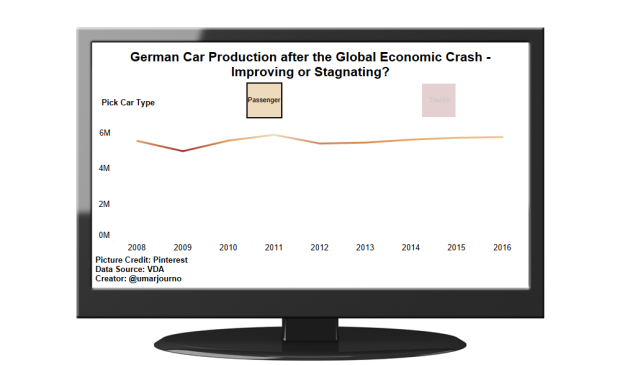 German Car Production (1)