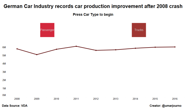 German Car Production (2)