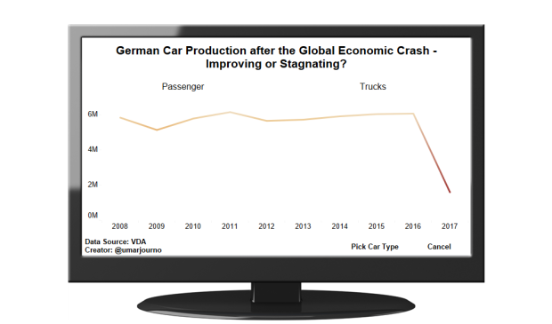 German Car Production