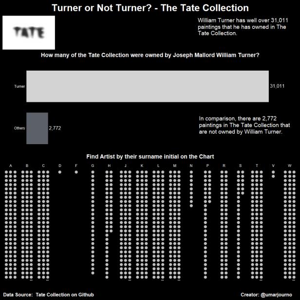 Turner or Not Turner-