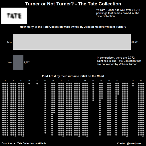 Turner or Not Turner-