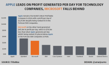 Apple Dominate Profit Per Day final iteration