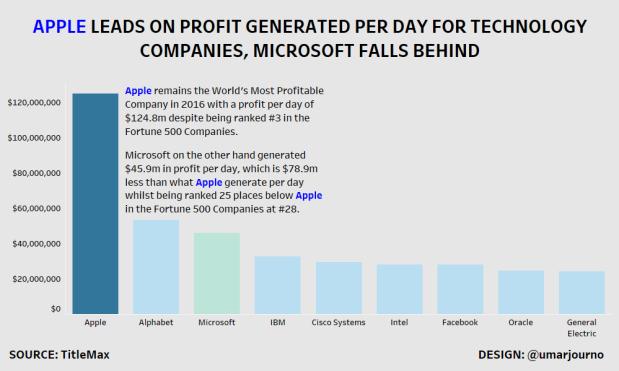 Apple Dominate Profit Per Day