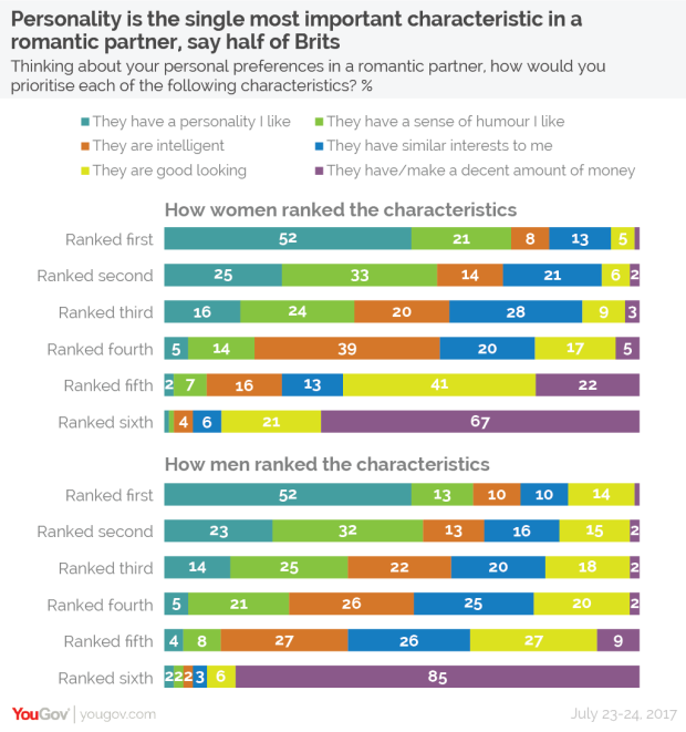 British Characteristic in relationships YouGov