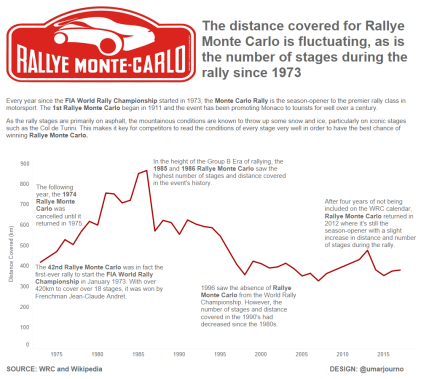 Rallye Monte Carlo final iteration
