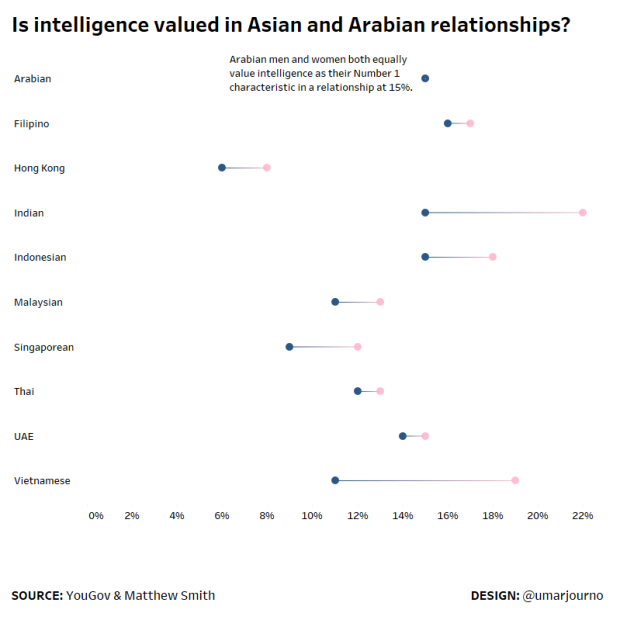Relationship and Intelligence revised