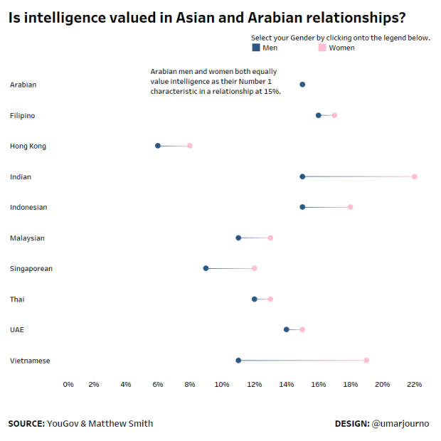 Relationship and Intelligence