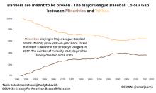 Black History Month - MLB Ethnicity